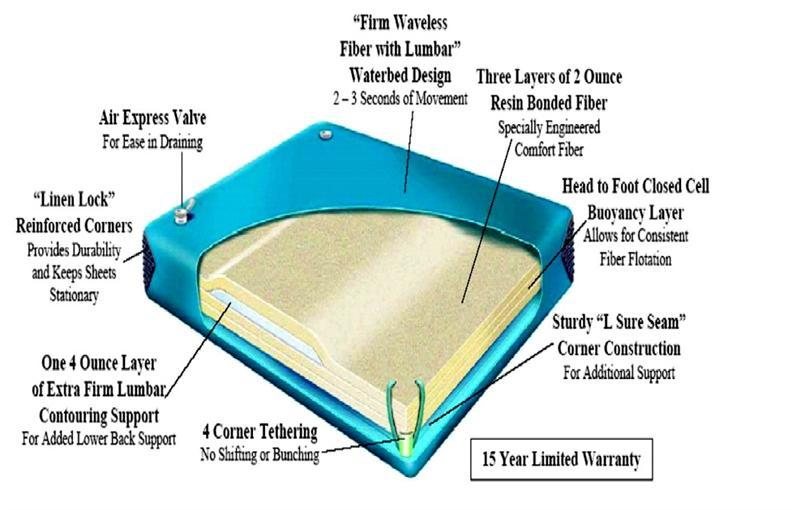 Super Single Free Flow Waterbed Mattress.Super Single 48 X ...