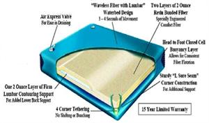 If you have a softside waterbed and the time has come to replace it. Then this ninety percent waveless bladder may be to the one for you. This bladder has layer of fiber which reduces the movement to about 5-7 seconds with extra fiber in the mid section.